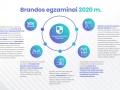 brandos-egzaminai-2020-02
