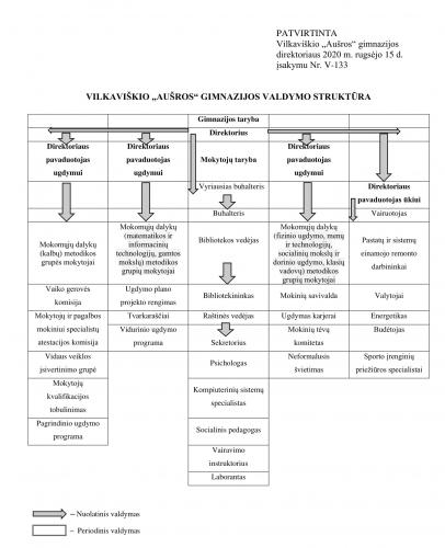 1_Valdymo-struktura-2020